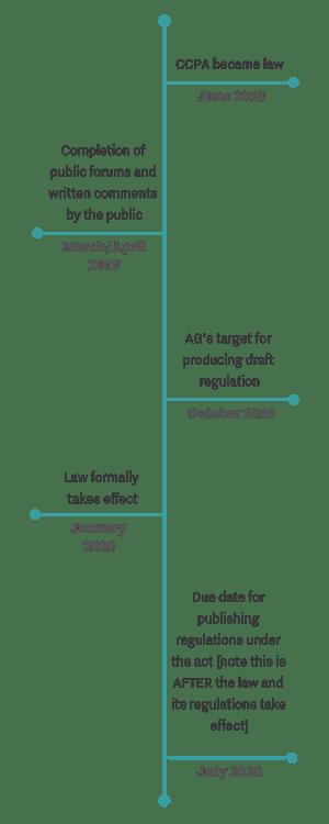 CCPA_Timeline