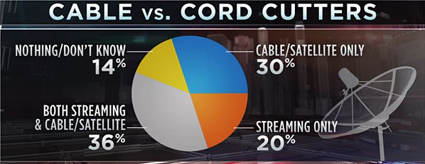 Cable vs. Cord Cutters